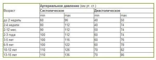 Таблица АД для ребенка