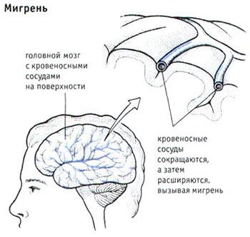 Схема процесса