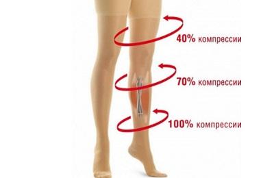 Проценты компрессии