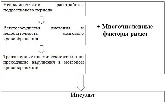 Оценка состояния человека