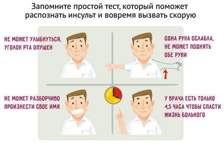 Признаки мозгового кровоизлияния